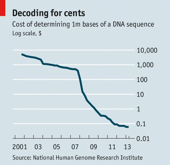 cost_of_genes